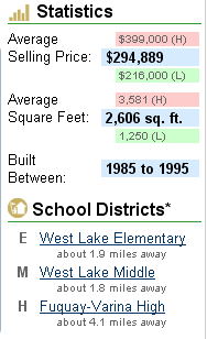 West Oaks statistics