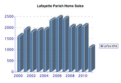 Lafayette Parish Home Sales 2000-2011