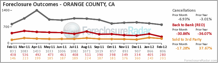 OC foreclosure outcomes Feb. 2012