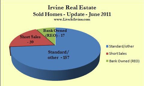 Irvine homes resold during June 2011