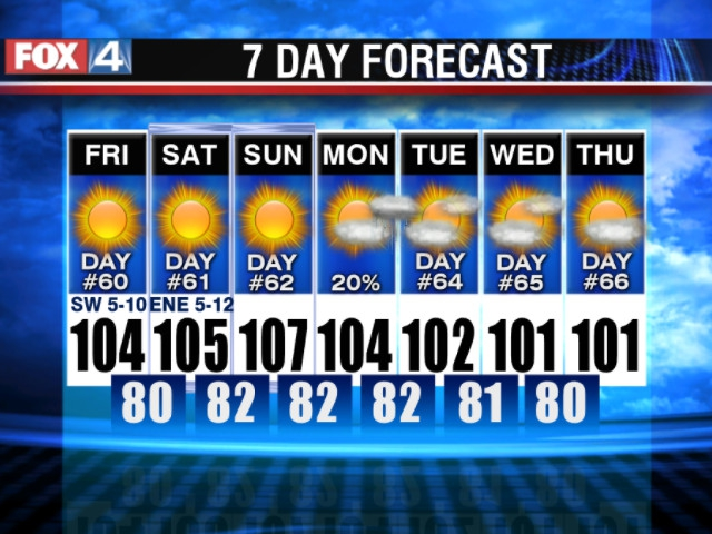 Another Upcoming Week Of Triple Digit Temperatures For The Dallas Area And Not A Drop Of Rain In Sight Follow All Of The Weather