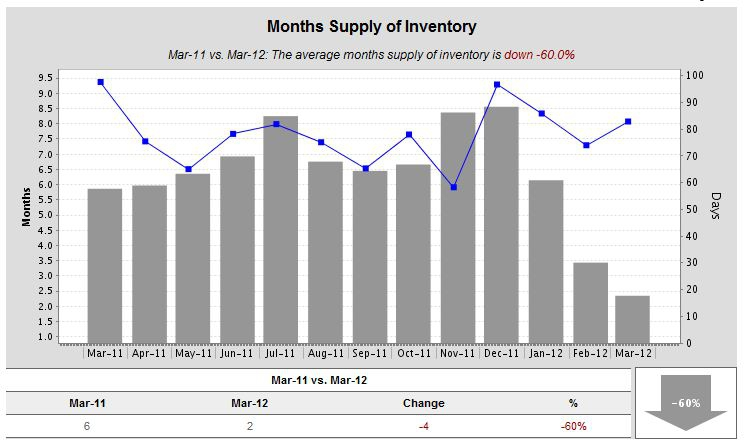 Months Supply of Inventory Kent WA March 2012