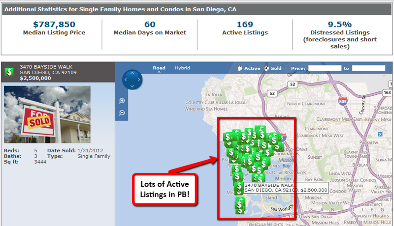 Pacific Beach Market Insider - Active Listings