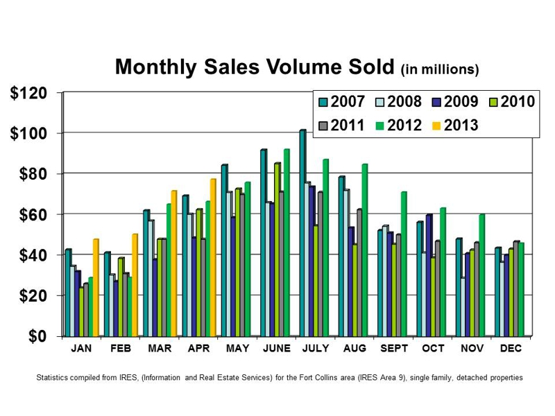 Fort Collins Colorado May 2013 Market Update