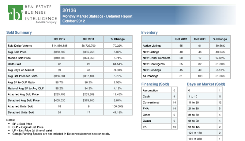 Real Estate Market Update October 2012 Bristow