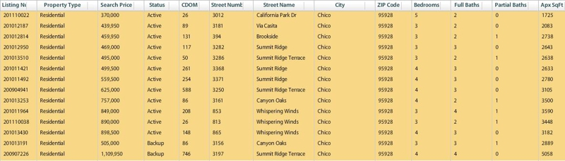 canyon oaks listings Feb 15 2011 chain real estate