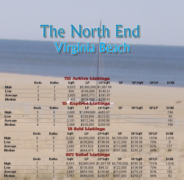 The North End Virginia Beach Va Market Report 6 Month Homes For Neighborhood Information
