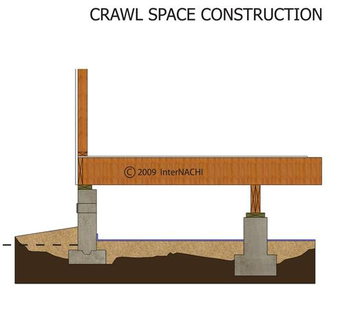 Crawl Space House Plans