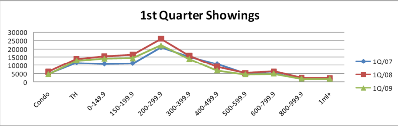 TMLS showings for 1st quarter