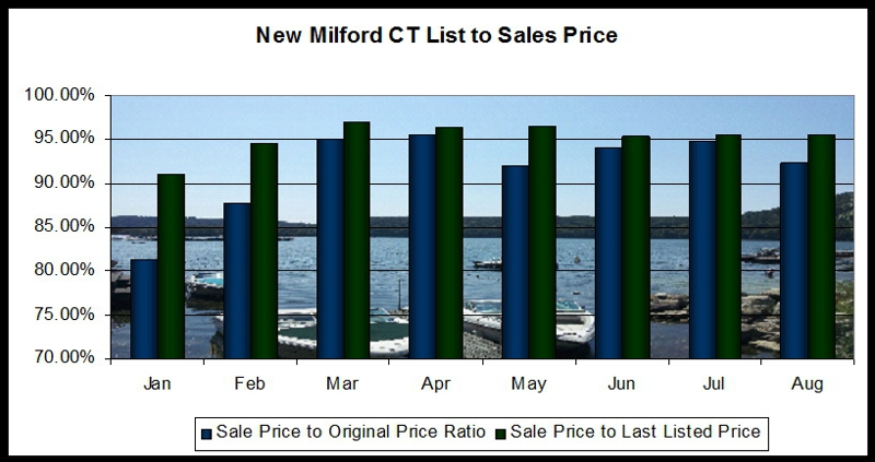 New Milford CT real estate