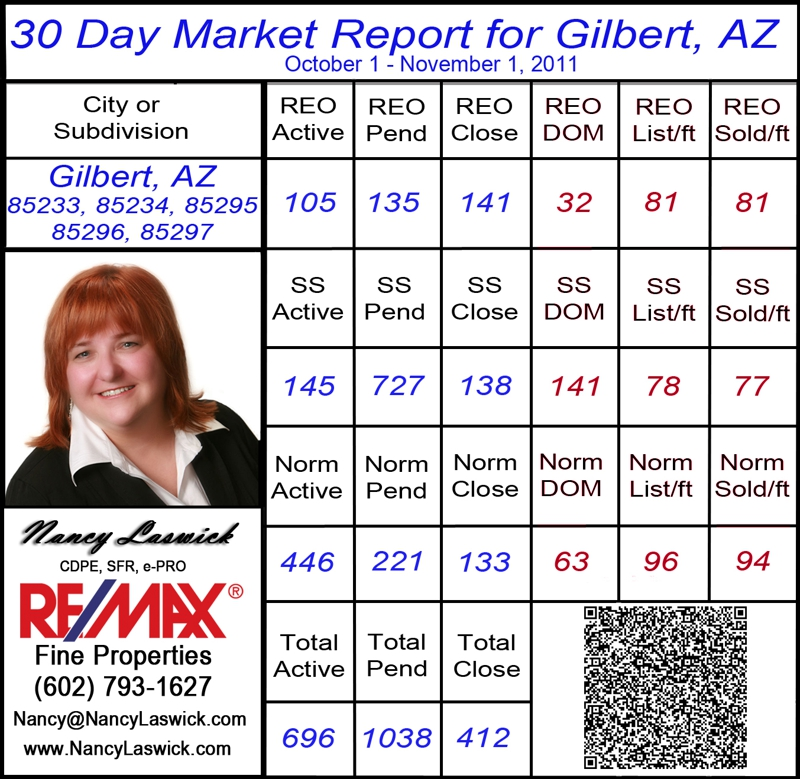 Homes for sale in Gilbert Arizona