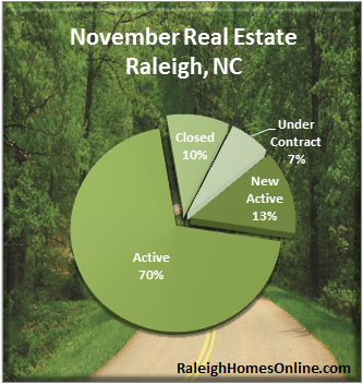 Raleigh NC Real Estate Market Report