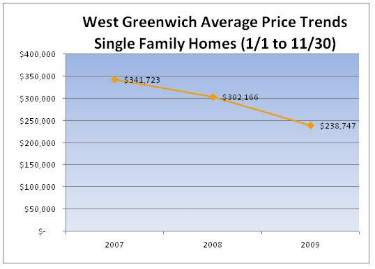 West greenwich divorced singles