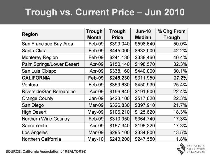 Trough v. Current median home sold price