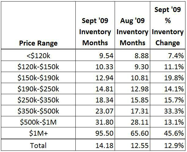 Charlotte Homes For Sale - September Inventory Change