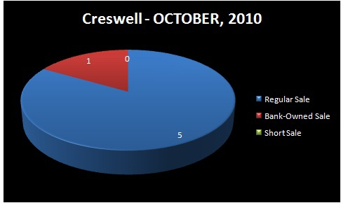 HOMES FOR SALE - EUGENE-SPRINGFIELD, OR - CRESWELL, OR - Chart of Homes Sold by Type: Regular Sale, Short Sale, Bank-Owned Sale - SOUTH LANE RMLS Market Area - OCTOBER, 2010 - Jim Hale, Principal Broker, ACTIONAGENTS.NET