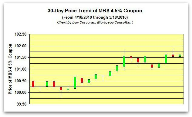 The price trend of the FNMA 30-Year 4.5% coupon from 4-18-2010 to 5-18-2010