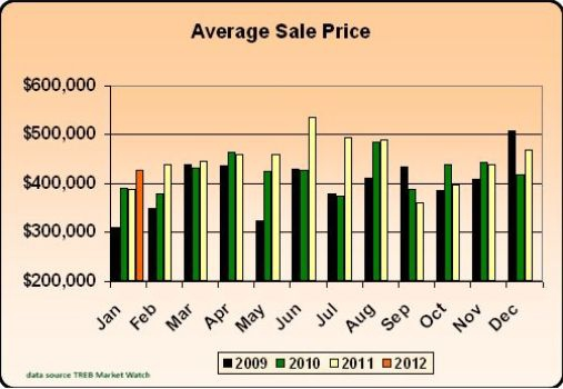 Uxbridge Homes - January 2012 Stats -  Average Sale Price