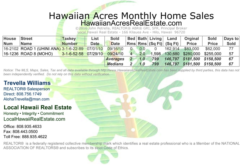 Hawaiian Acres Land Sales for September 2010