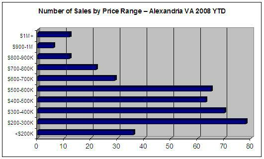 Alexandria VA Sales by Price Range