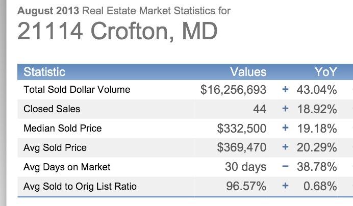 Crofton August Market Stats