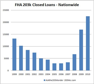 FHA 203k Closed Loans - Nationwide