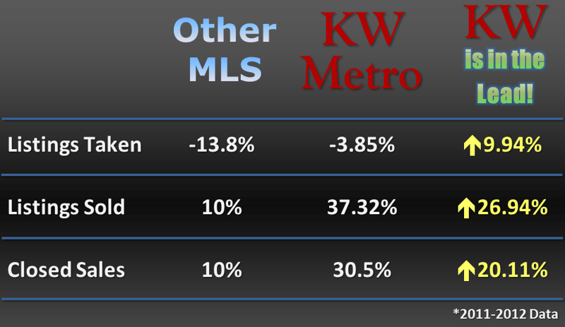 A Quick Look at The Keller Williams Metro's Outstanding Numbers