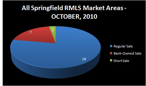 HOMES FOR SALE - SPRINGFIELD, OR - Chart of Homes Sold by Type of Sale: Regular Sale, Short Sale, Bank-Owned Sale - OCTOBER, 2010 - ALL SPRINGFIELD RMLS Market Areas - Jim Hale, Principal Broker, ACTIONAGENTS.NET