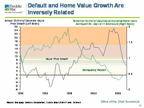 Default and Home Value Growth Are Inversely Related
