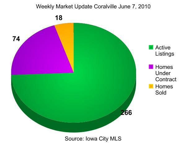 weekly real estate market update Coralville June 7, 2010