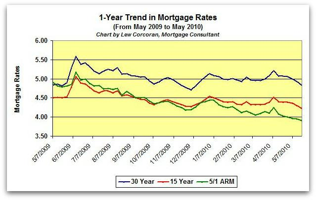 The trend in mortgage rates from May 20, 2009 to May 20, 2010