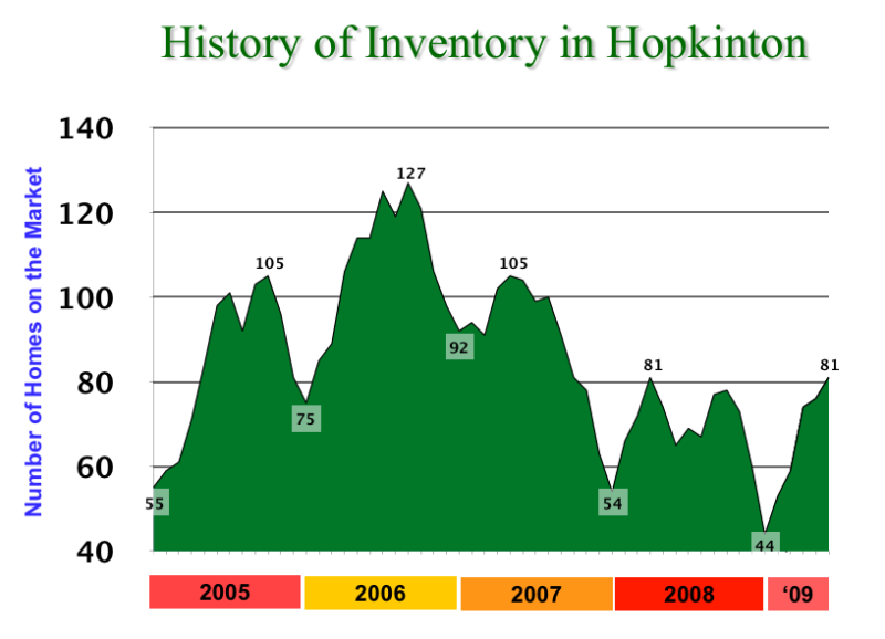 History of Hopkinton Inventory thru 6-15-09