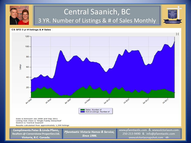 Central Saanich Market Update, Single Family homes Jan - Sept. 2011