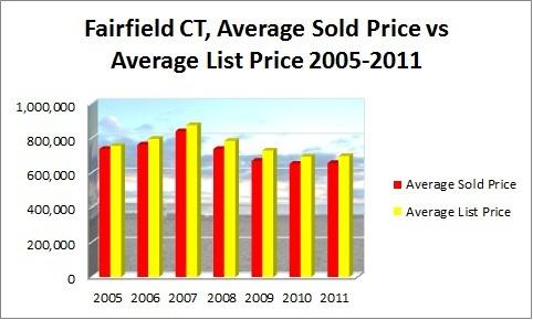FAIRFIELD AVERAGE SOLD PRICE VS AVERAGE LIST PRICE 2005-2011
