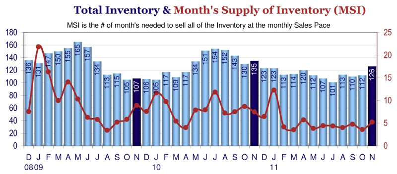Johnstown CO November 2011 Real Estate Inventory