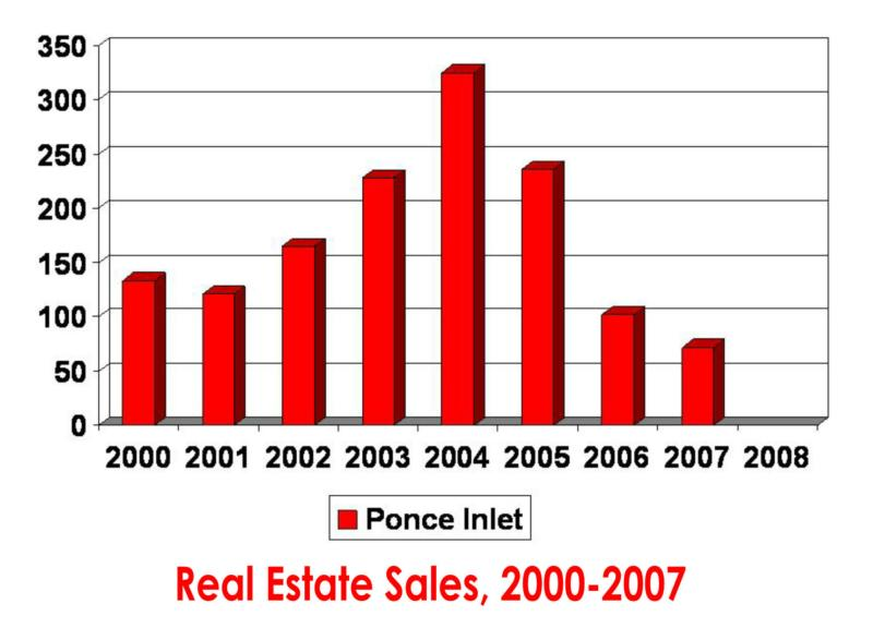 Ponce Inlet real estate sales for 2007 year in review