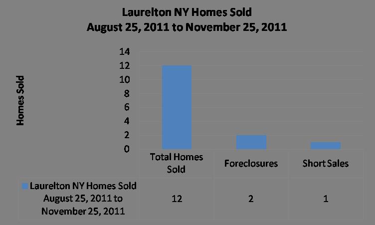 Laurelton Graphs