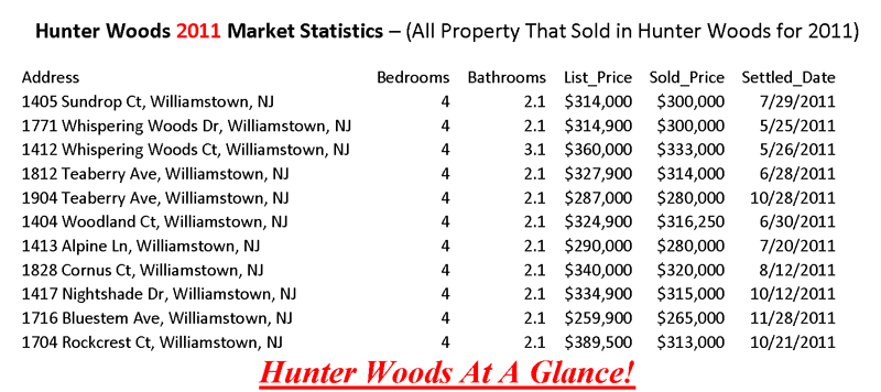 hunter woods williamstown new jersey 08094 homes for sale