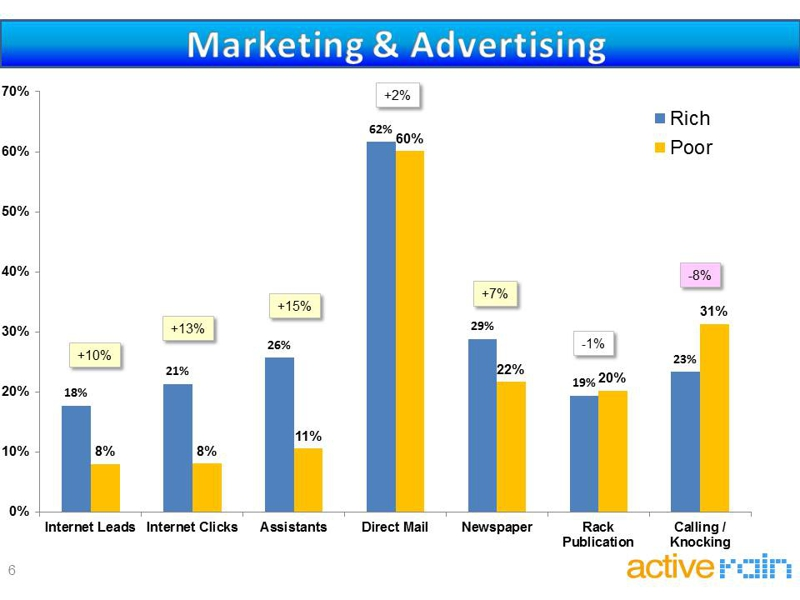 real estate agent marketing trends