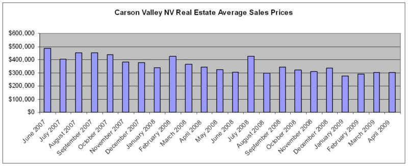 Carson Valley NV Real Estate Average Prices
