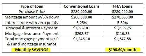 fha loans vs conventional loans knowing the true comparisons. Black Bedroom Furniture Sets. Home Design Ideas