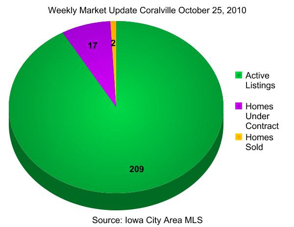 coralville ia homes - weekly market update october 25, 2010