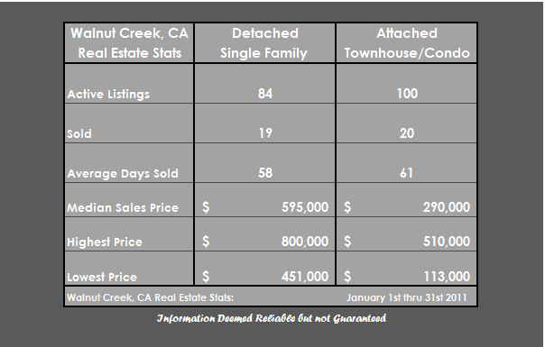 Walnut Creek CA Homes for Sale or Sold, Doug Anderson, Executive Brokers