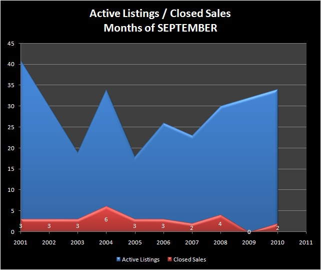 HOMES FOR SALE - MARCOLA, OR - Active Listings, Closed Sales - MOHAWK VALLEY RMLS Market Area - LANE COUNTY, OR - Months of SEPTEMBER, 2001-2010 - Jim Hale, Principal Broker, ACTIONAGENTS.NET