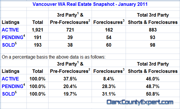 Vancouver WA Real Estate Market Report, including All Vancouver USA Zip Codes for January 2011 by John Slocum of REMAX Vancouver WA