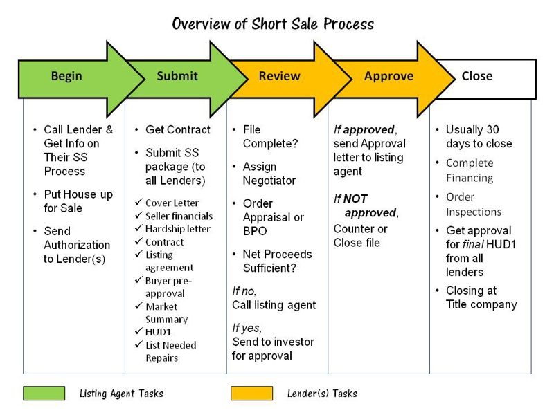 The first two stages are primarily tasks for the listing
