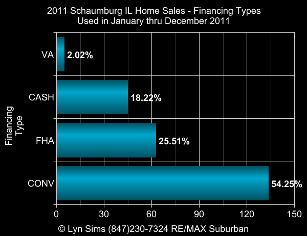 schaumburg homes,schaumburg IL real estate,lyn sims,