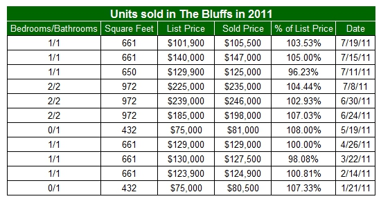 Condos sold in The Bluffs in 2011