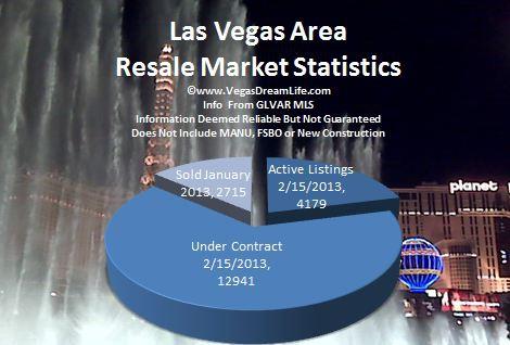 las vegas nv area pendings real estate market report for january 2013 includes henderson