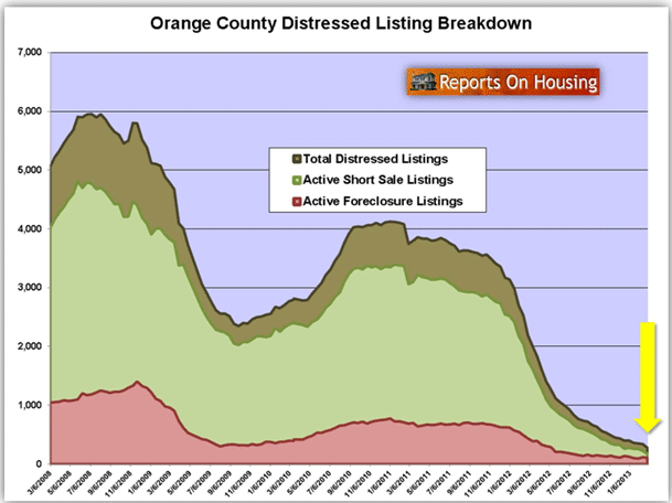 Orange County distressed homes listing inventory